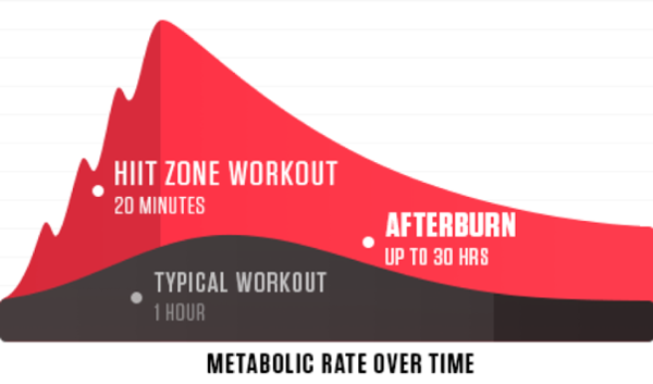 HIIT training afterburn diagram - military fitness