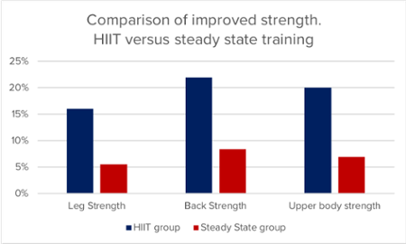 High-intensity interval training vs steady state training