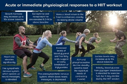 HIIT - results from a workout with military fitness techniques